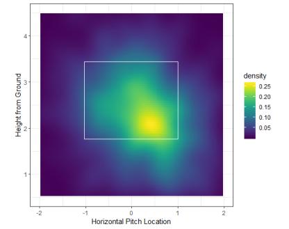 away_pitch_density